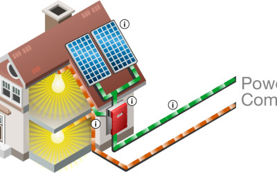 How Residential Solar Works