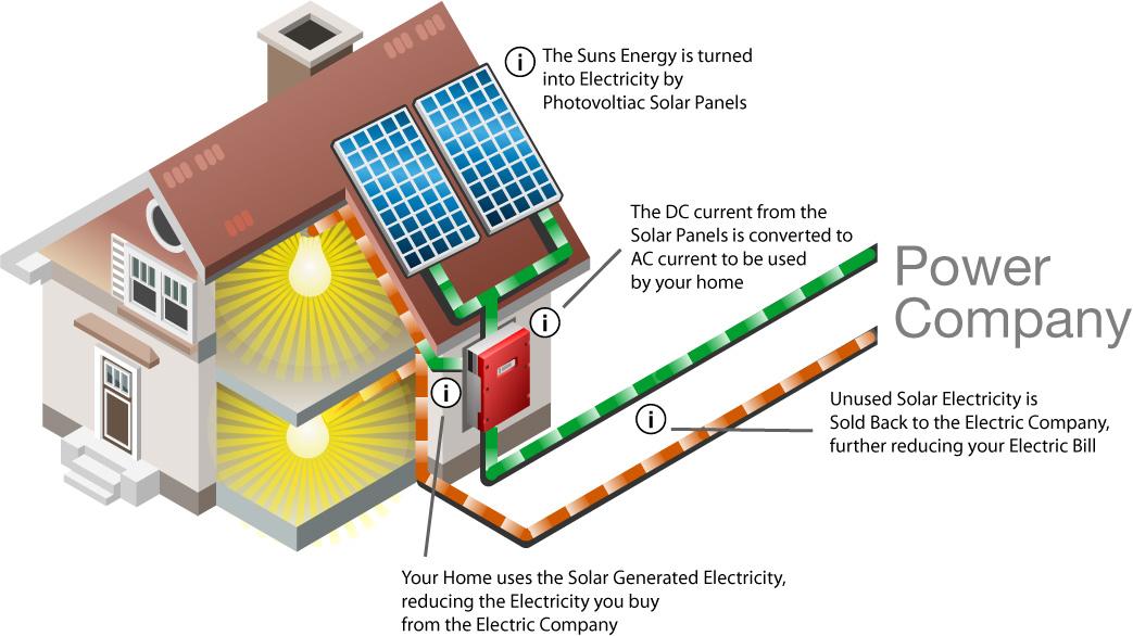 How Home Solar Panels Work