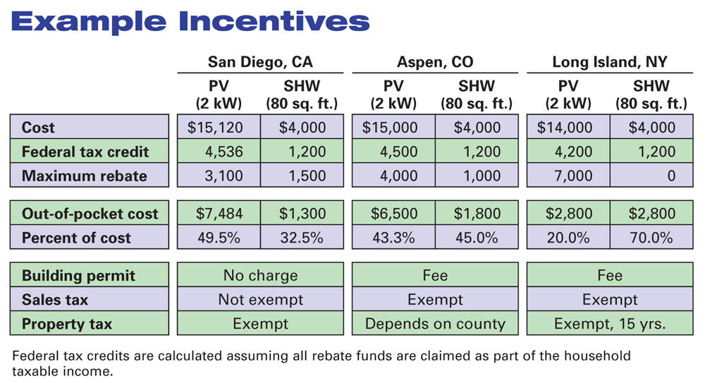 National Solar Project Residential Solar Incentives What